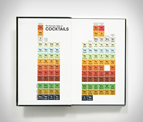 the-periodic-table-of-cocktails-2.jpg | Image